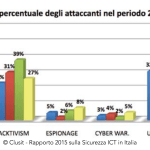 A Few Questions for the Authors of the 2016 Italian Cyber Crime Report