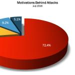 July 2016 Cyber Attacks Statistics