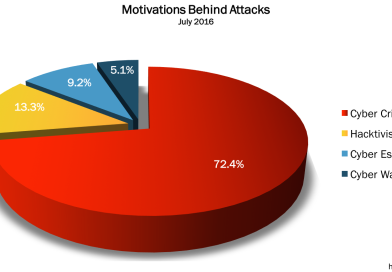 July 2016 Cyber Attacks Statistics