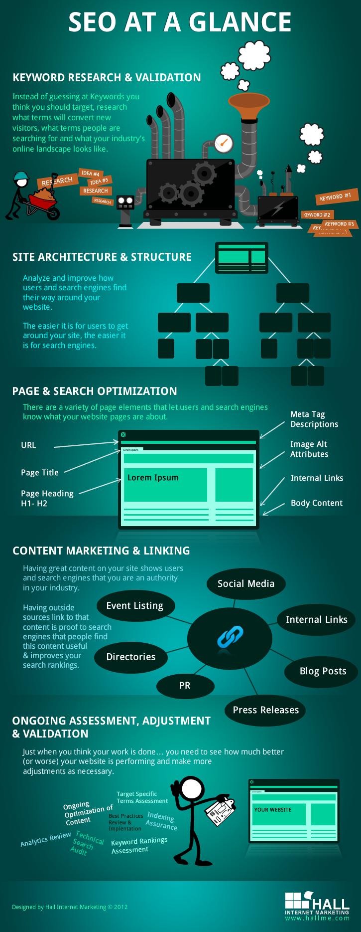 Organic Search Marketing (SEO)