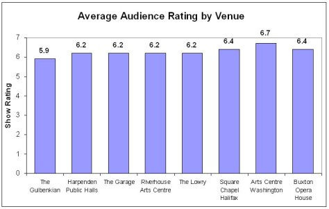 Average audience performance rating by venue