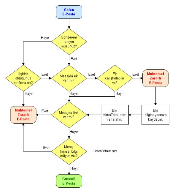 E-Posta Analizi Akış Şeması
