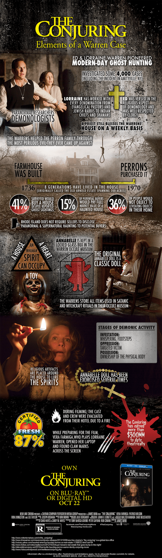 ConjuringInfographic(2) - Copy