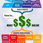 10 Tips For Making Money with Social Media