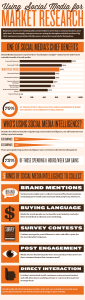 Back to Marketing Basics: Market Research in the Social Media Age