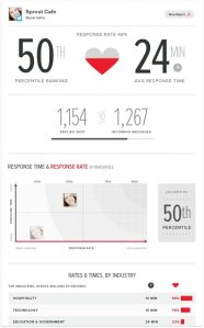 #BePresent: Engagement Metric from Sprout Social