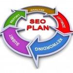 Handy SEO Checklist