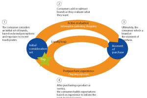 Does Your Website Match the Customer Journey?