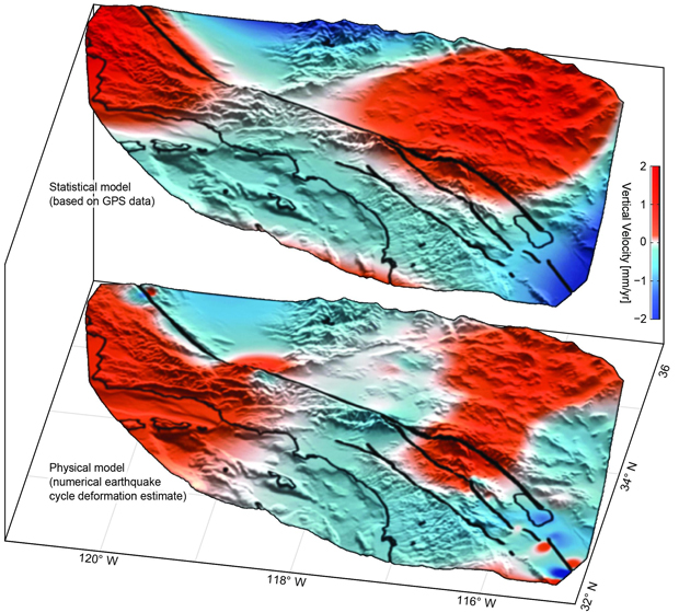 Uplift (red) and subsidence (blue) based on GPS data (top) confirm predicted motion (bottom).