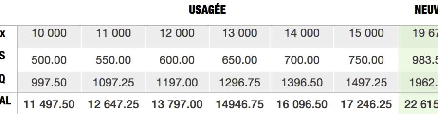 Autos-comparaison-prix-toyota-corolla-neuf-usage-taxes