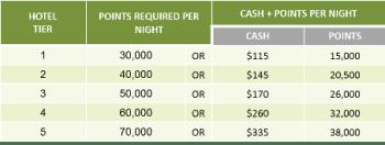 Ritz cash points