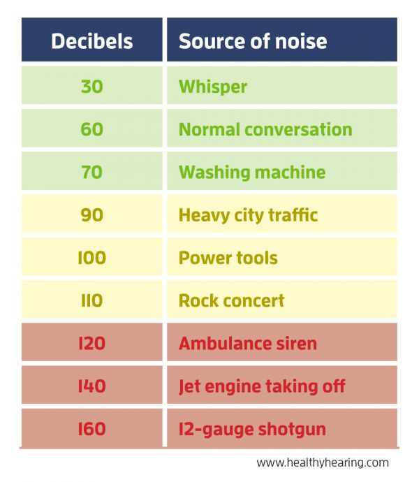 Frequent exposure to loud noise can damage your hearing 3