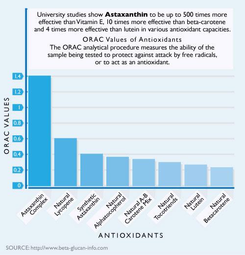 Astaxanthin - ORAC Chart