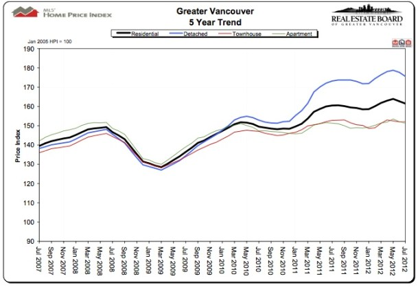 Greater Vancouver housing market hits summer lull - Metro Vancouver Real Estate Stats July 2012
