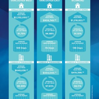 Metro Vancouver Housing Market Summary October 2012