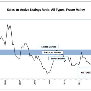 Positive signs for Fraser Valley housing market - November 2012 Real Estate Stats