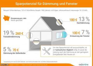 Henke Dachdecker für Bückeburg - Sparpotential für Dämmung und Fenster