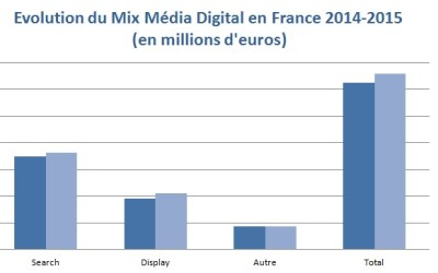 Pourquoi le Marketing Digital est-il incontournable?