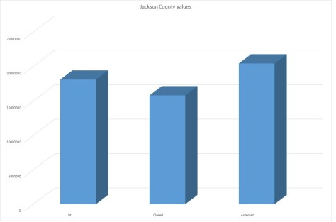 Jackson county tax assessment