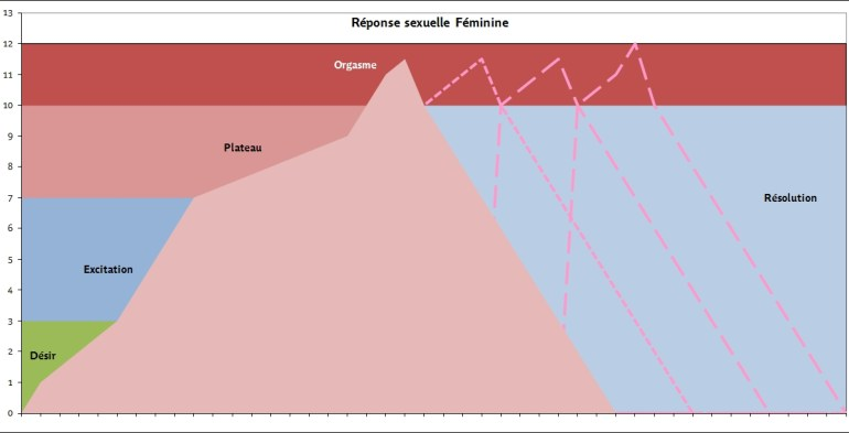 Réponse sexuelle féminine