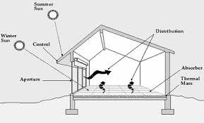 The Passive Solar Concept