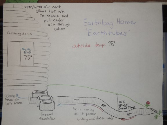 Earthtube Diagram