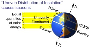 Uneven Distribution of Insolation causes the seasons