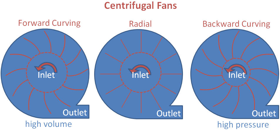 Centrifugal Fan Curve : Fans home in the earth