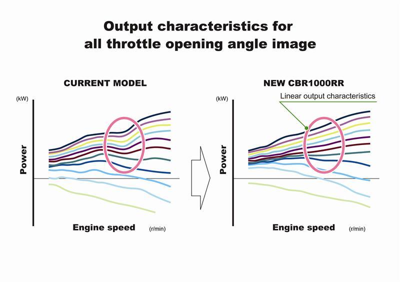 2016 Honda Cbr1000rr Review Of Specs
