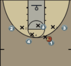 Post Up with Back Screen Cutters Diagram