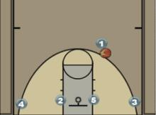 Triangle Offense Diagram