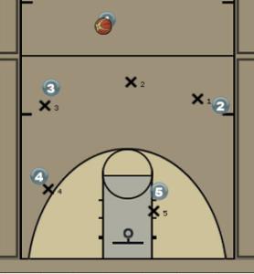 3-2 Zone Press Diagram