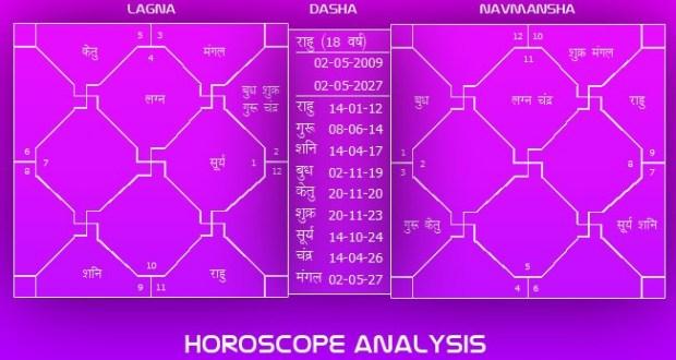 Government job yoga in kundali horoscope