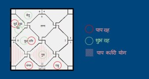 Paap Kartari Yoga - Marriage Delay Reason