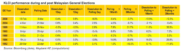 malaysia general election stock market