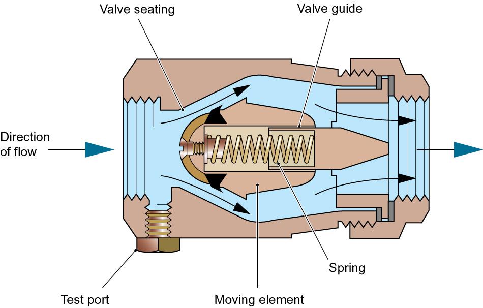 Check Valves And Non Return Valves Heating Amp Plumbing