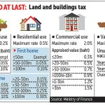 Land & Buildings Tax Arrives