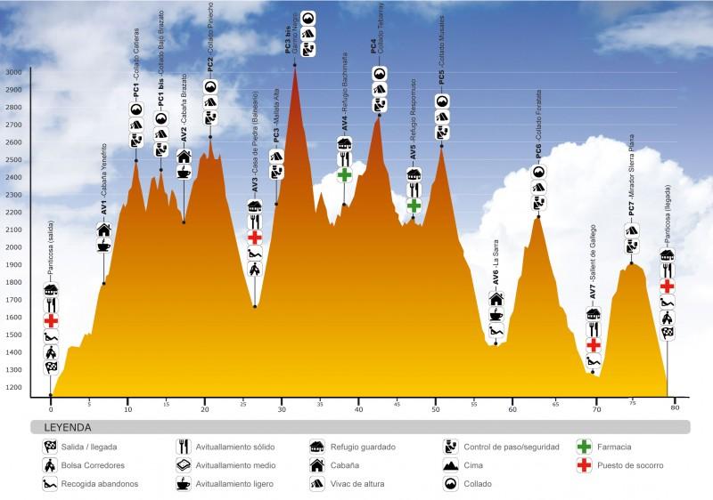 Perfil Ultra Trail Valle de Tena