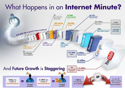 What happens in an Internet minute – source Intel