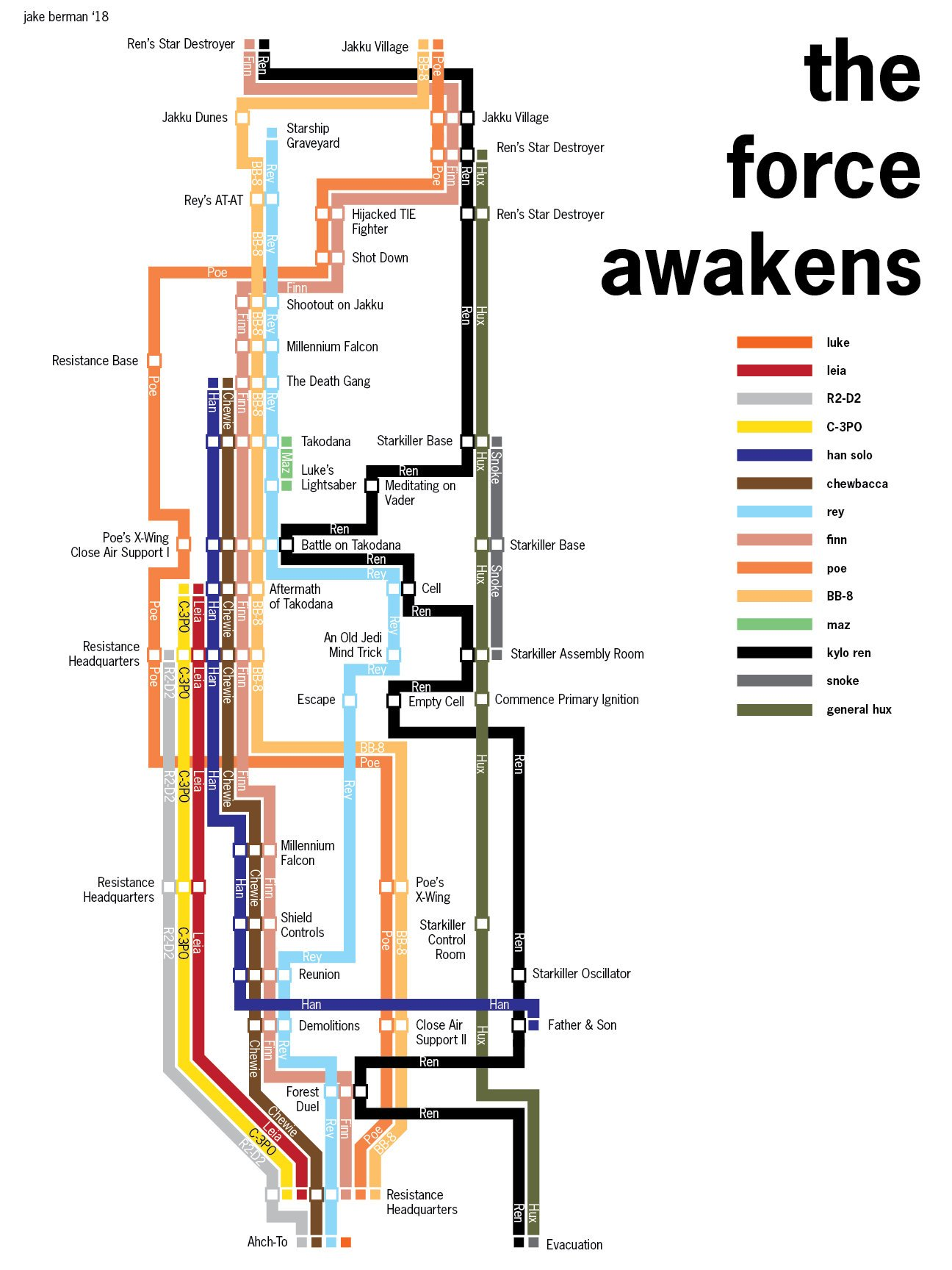 I drew a diagram of The Force Awakens. (Thanks for the fixes and comments, /r/starwars!)