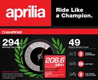 aprilia facts infographic