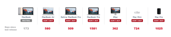 The sorry state of Mac hardware