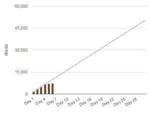 First NaNoWriMo update wordcount chart