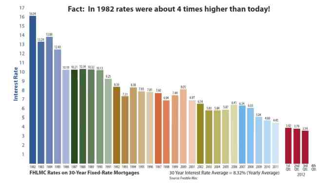 Interest Rates over the past 30 years