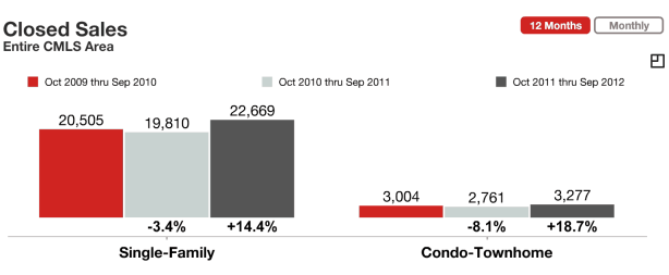 Charlotte NC real estate market sales single family vs. condos and townhomes
