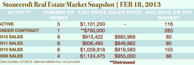 021813 Stonecroft Market Report