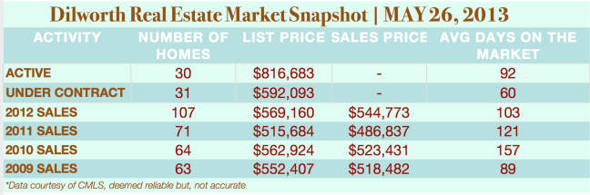 Dilworth Charlotte Real Estate Market Snapshot 5:26:2013