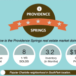 Providence Springs Real Estate Market Report