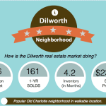 Dilworth Charlotte real estate market report snapshot