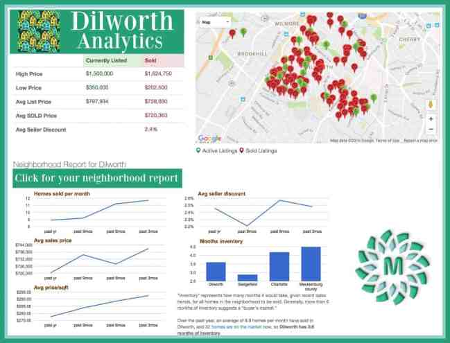 Dilworth Neighborhood Market Report AUG 2016